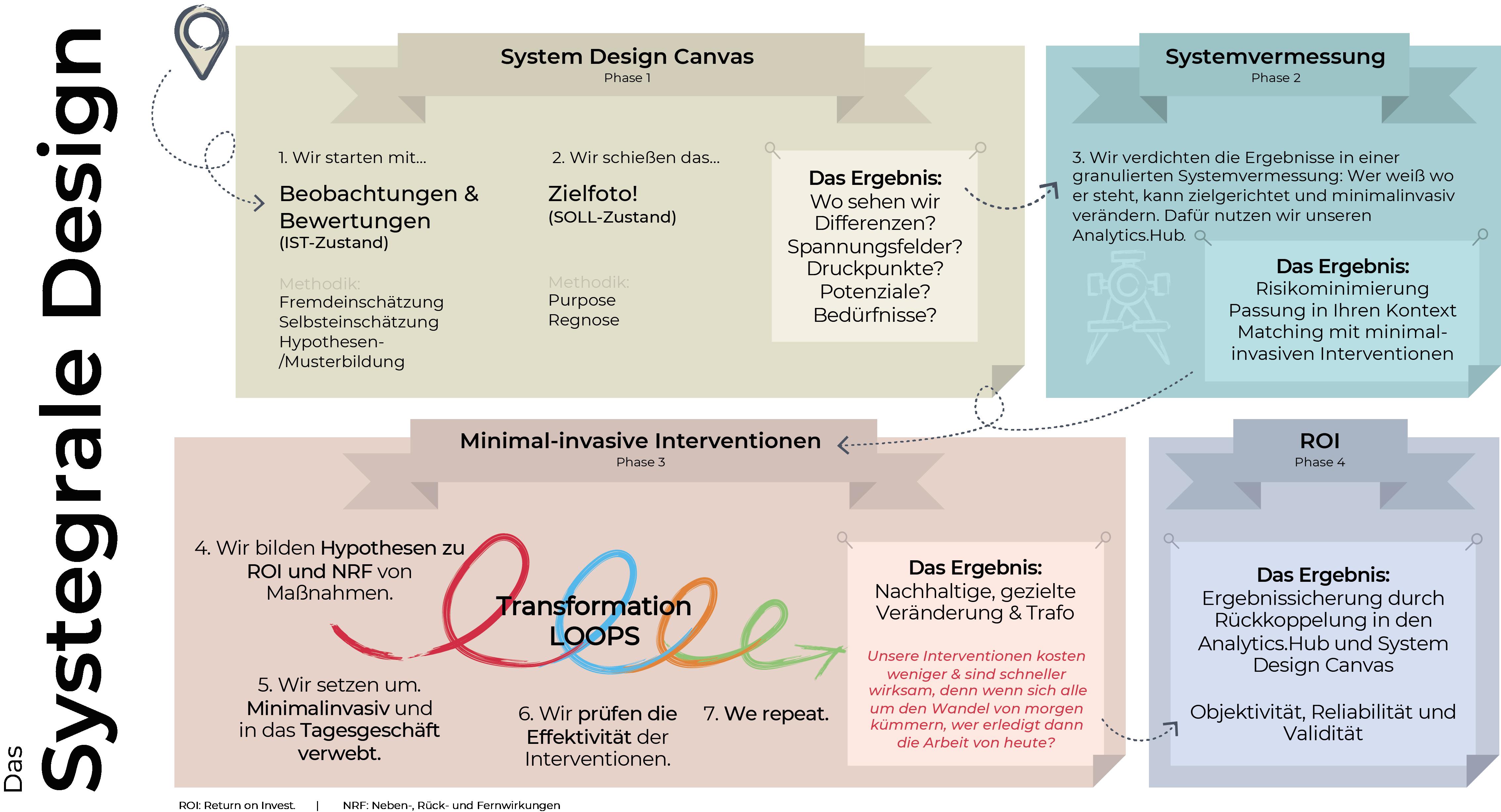 ICUnet systegrales Design Übersicht