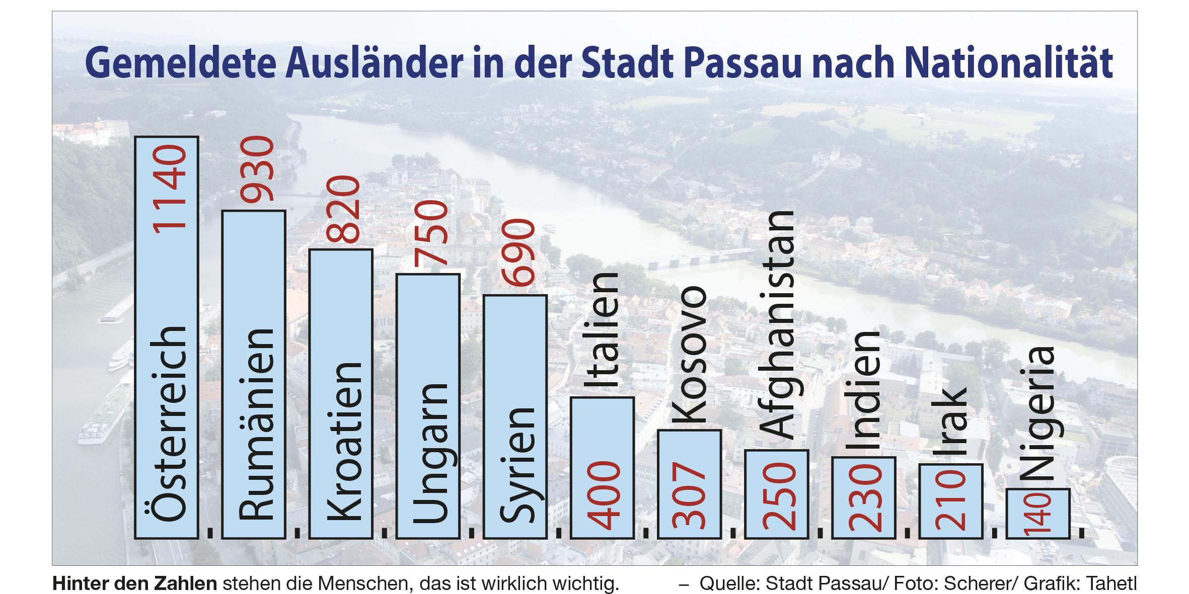 Statistik für gemeldete Ausländer in Passau